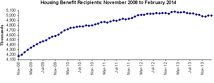 housing-benefit-graph